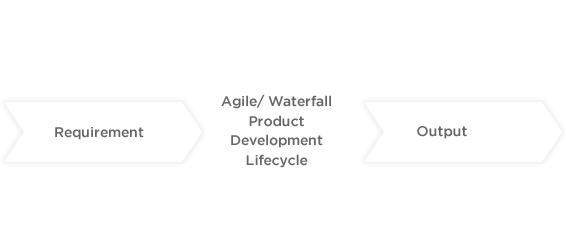 Regular - Software Product Development Process