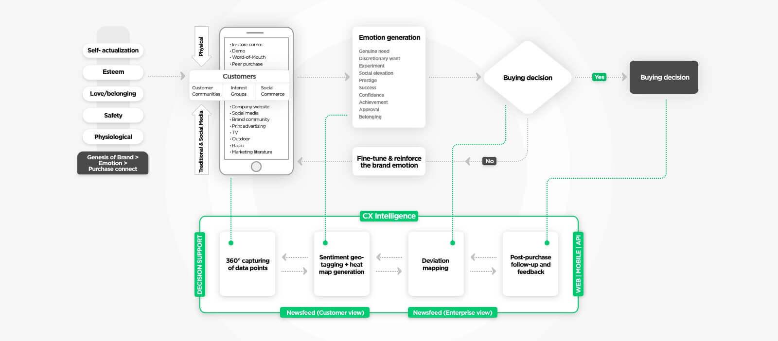 Brand Community Software – Mind Map by Vinfotech