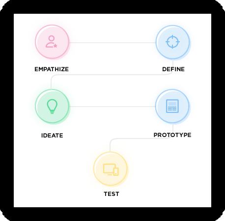 Design Thinking by Vinfotech
