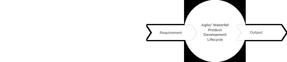Regular - Software Product Development Process