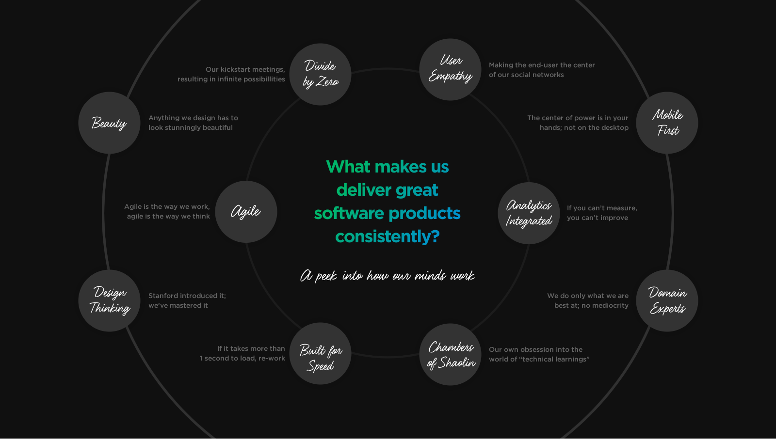 Software Product Application Development by Vinfotech