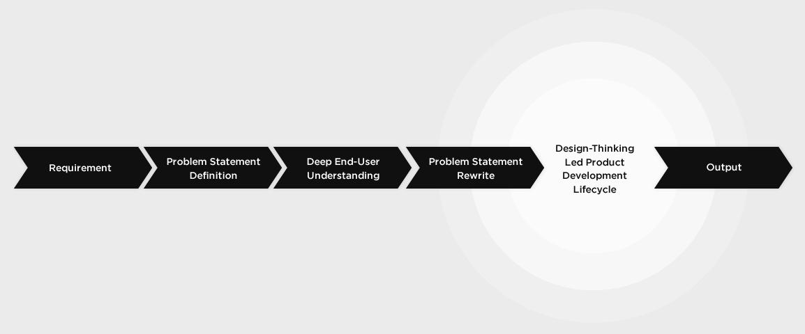 Vinfotech - Software Product Development Process